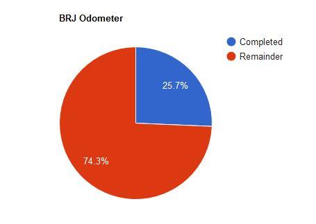 20190707_BRJ_Odometer