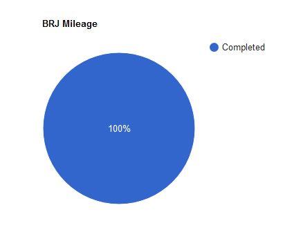 20191002_BRJ_Odometer